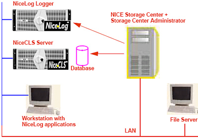 call_center_megoldasok_nice_storage_center